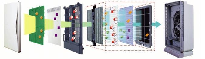 Кондиционеры LG, Daikin, Mitsubishi и Panasonic. Схема работы очистки воздуха в воздухоочистителе Daikin MC-707