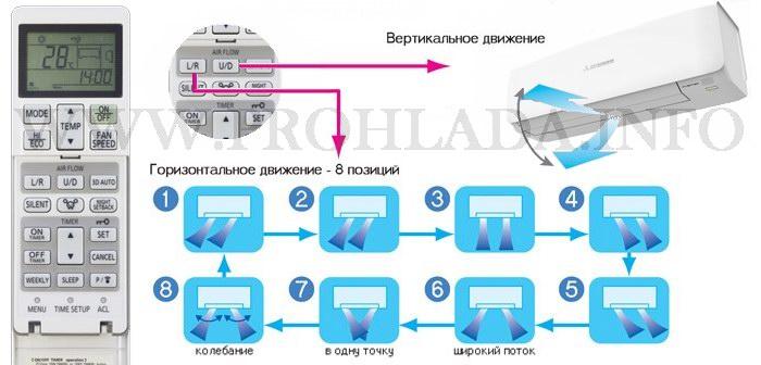 Внутренний блок кондиционера серии Premium Inverter SRK20ZS-S/SRC20ZS-S. Функция 3D AUTO